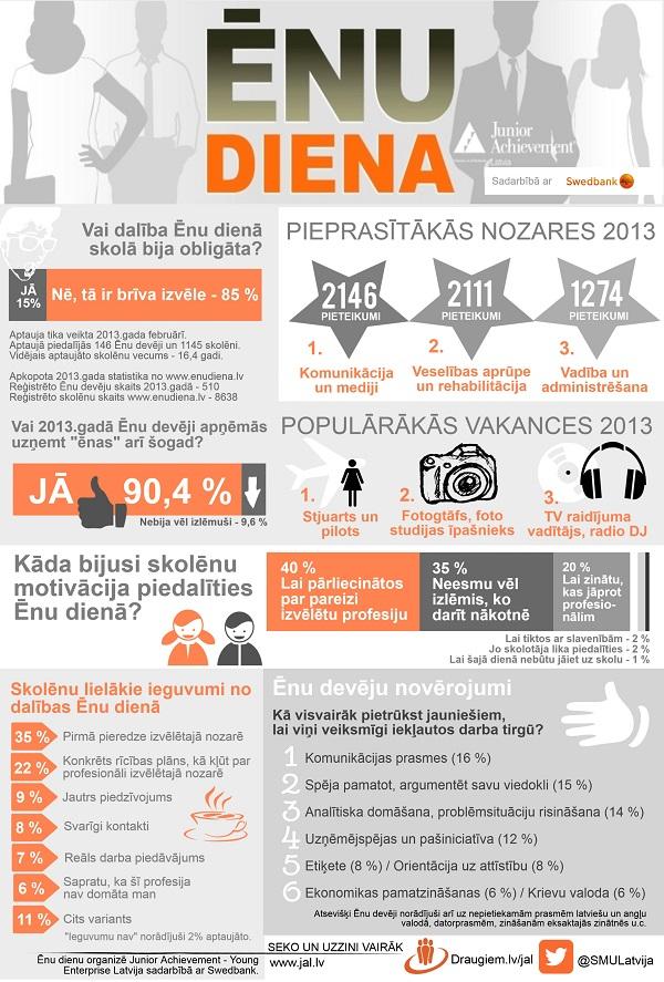 Enu_diena_infografika_2014