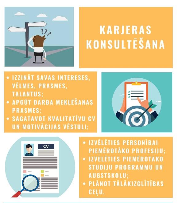 Karjeras konsultēšanas laikā ir iespējams: Izzināt savas in